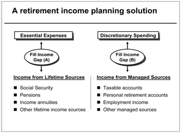 The Retirement Income Management Process for the Mid-Market