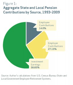 Aggregate state and local pension contributions by source 1993-2009, Pensionomics 2012 repor