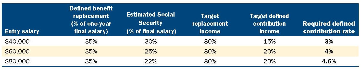 Table-1-Defined-contribution-savings-rate-for-a-hybird-plan-with-Social-Security