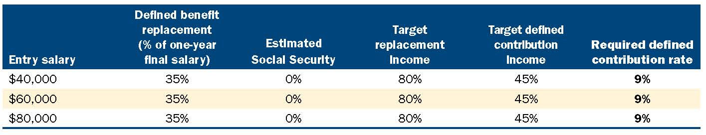 Table-2-Defined-contribution-savings-rate-for-a-hybird-plan-without-Social-Security