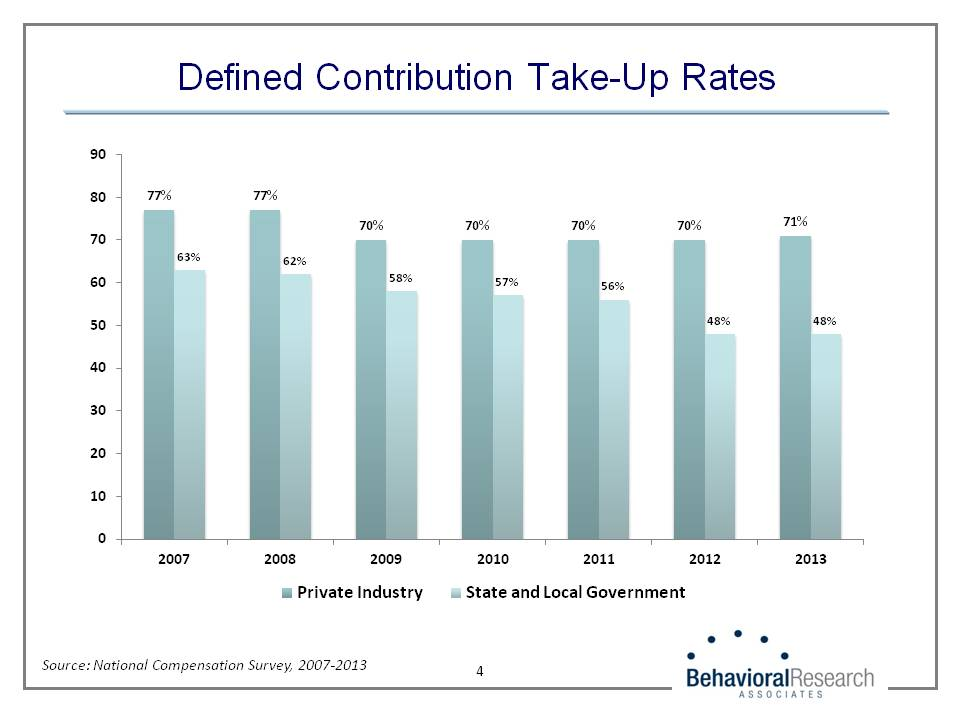 Defined Contribution Take-Up Rates