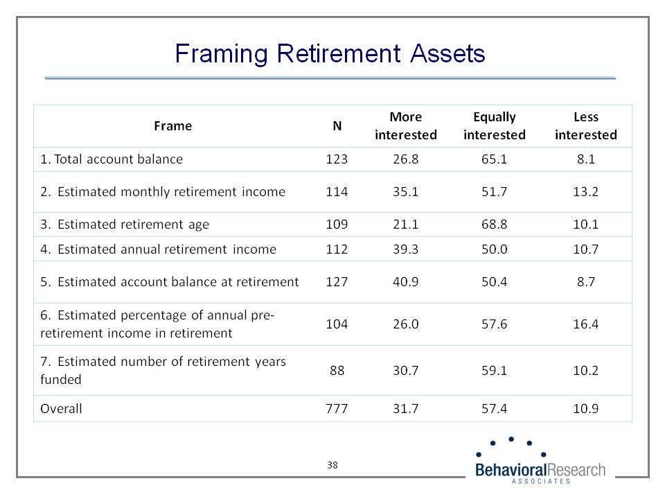 Framing Retirement Assets
