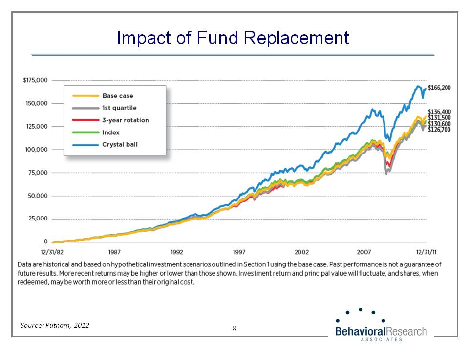 Impact of Fund Replacement