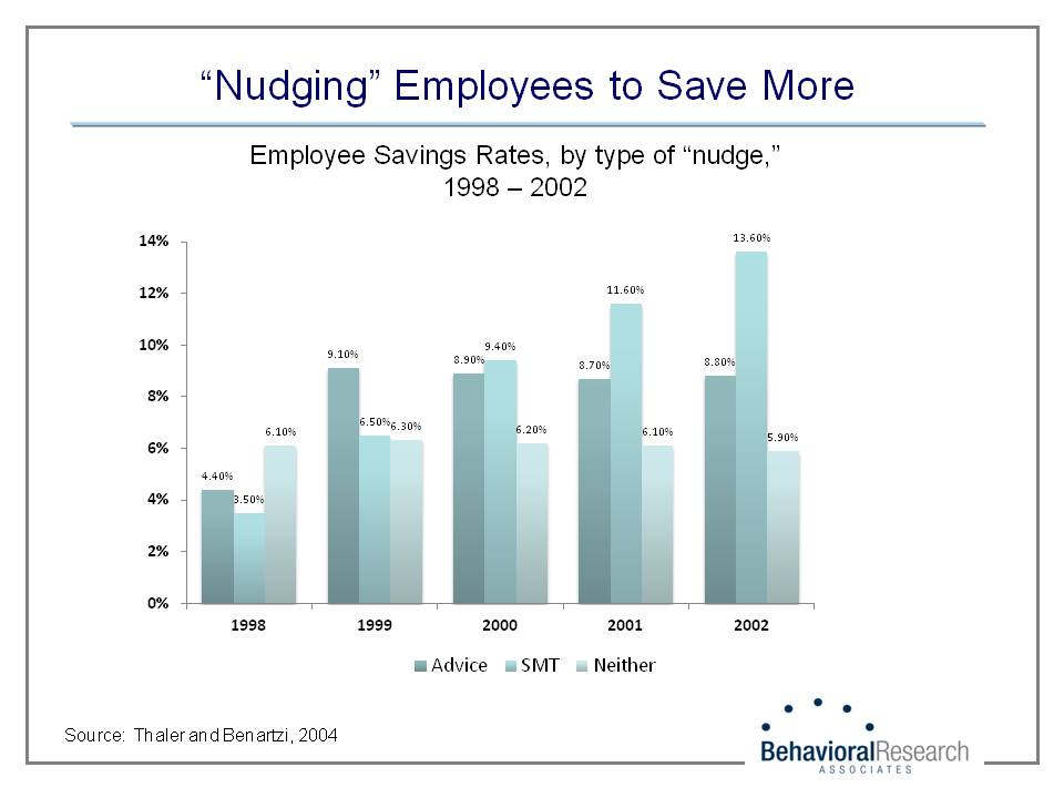 Nudging Employees to Save More