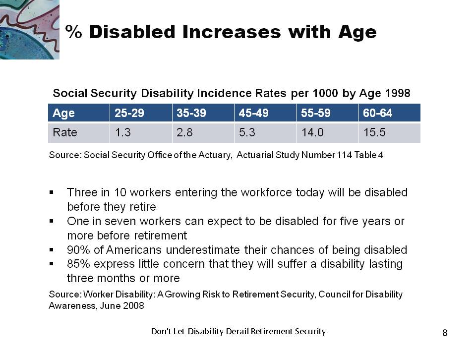 Percent Disabled Increases with Age
