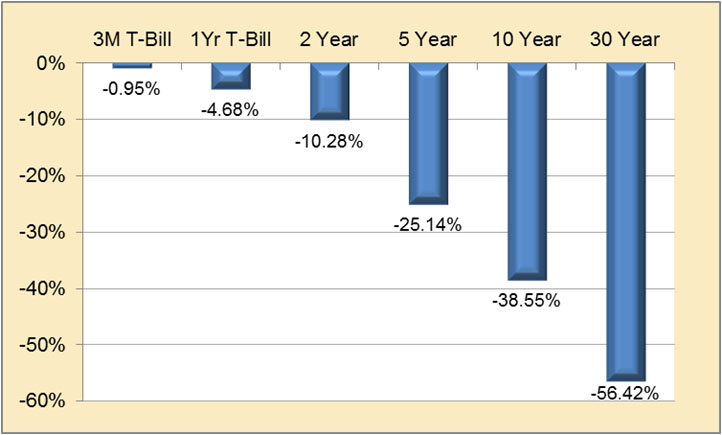 Estimated Losses Moving to 1994 Rates