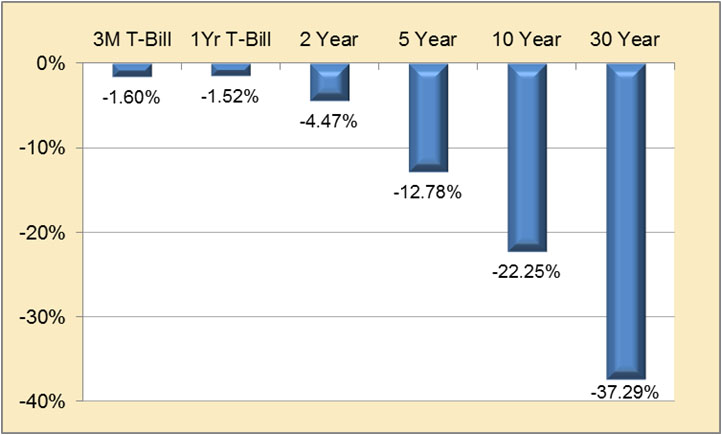 Estimated Losses Moving to 2004 Rates