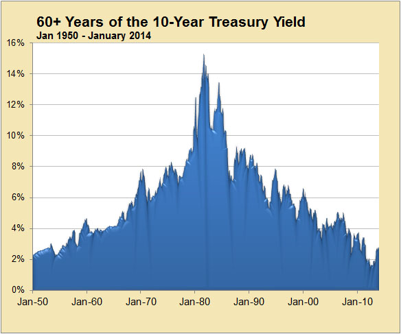 Historical 10-Year Yields