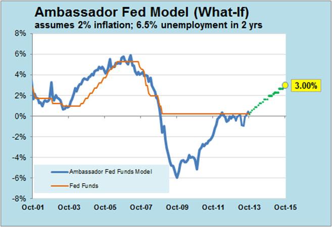 Ambassador Fed Model