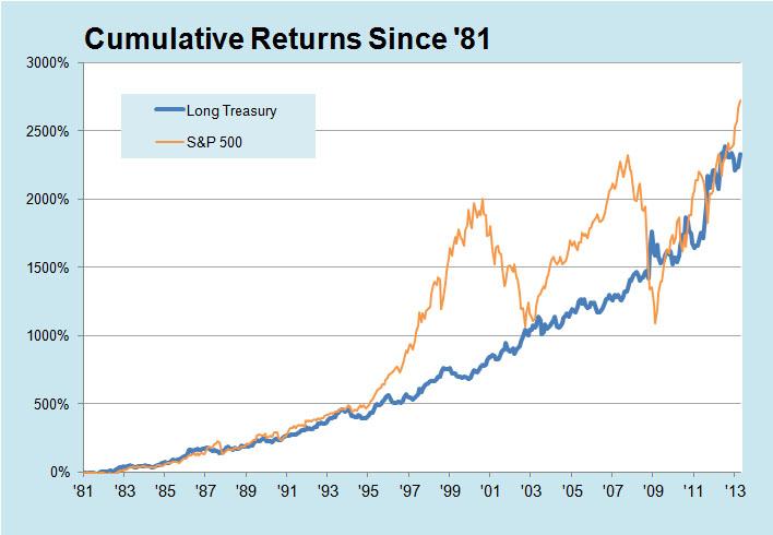 Cumulative Returns Since 81