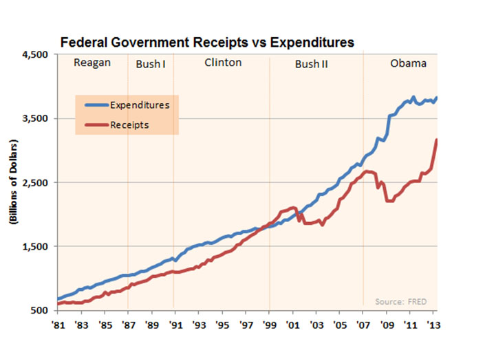 Federal Government Receipts vs Expenditures