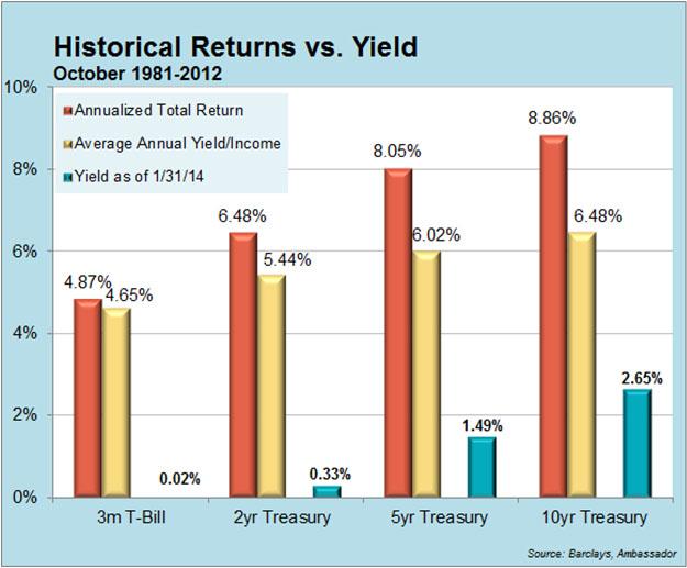 Historical Returns vs Yeilds