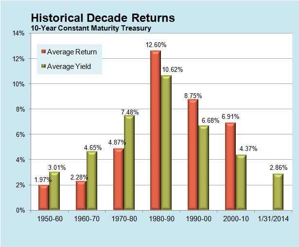 Historical Decade Returns