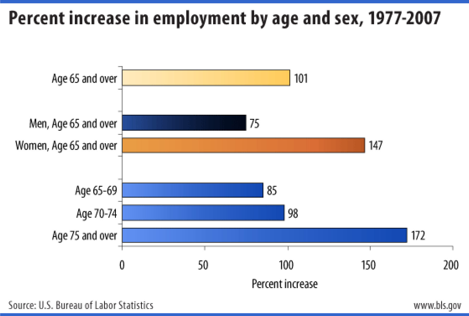 Percent increase in employment by age and sex, 1977-2007