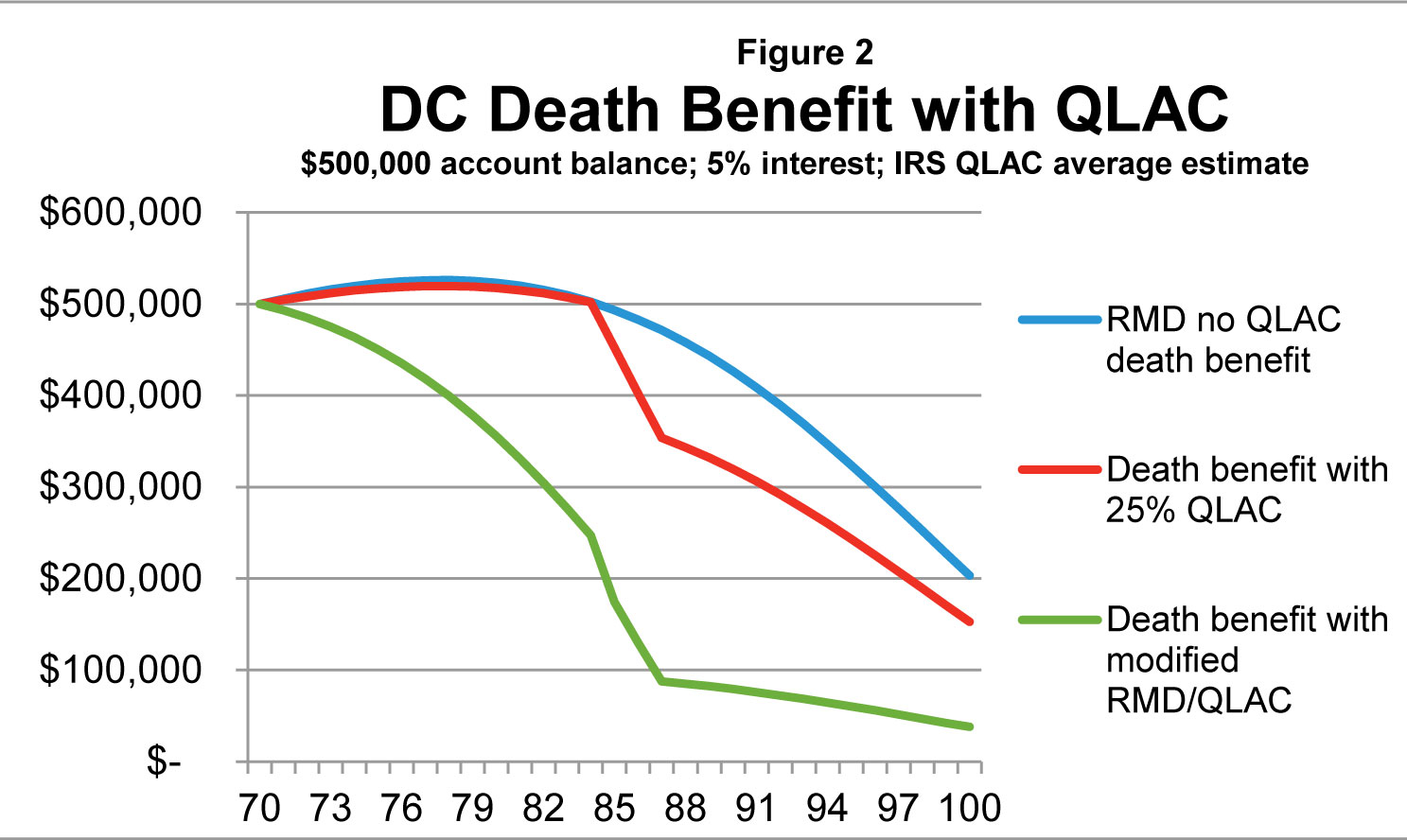 DC Death Benefits with QLAC