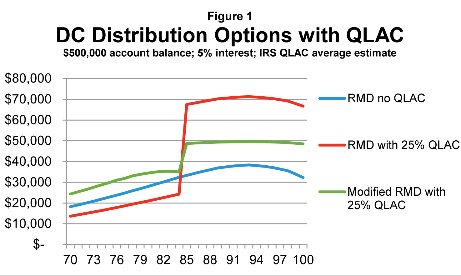 DC Distribution Options with QLAC