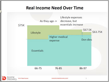 Real Income Need Over Time