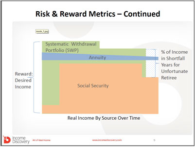 Risk and Reward Metrics