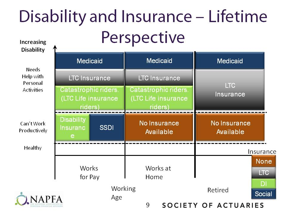 Disability and Insuarnace Lifetime Perspective