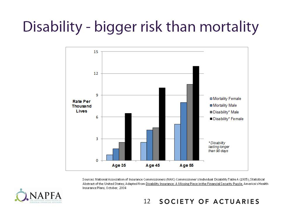 Disability - bigger risk than mortality