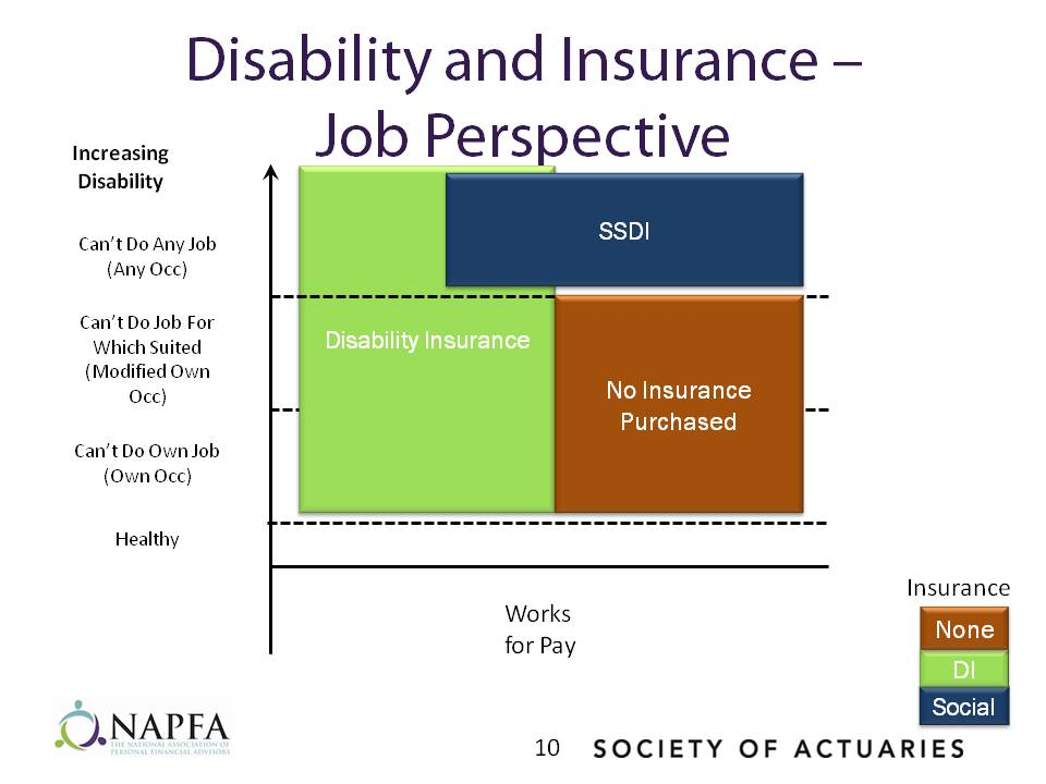 Disability and Insurance Job Perspective