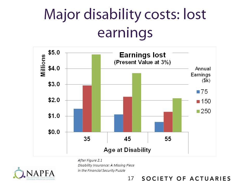 Major disability costs: lost earnings