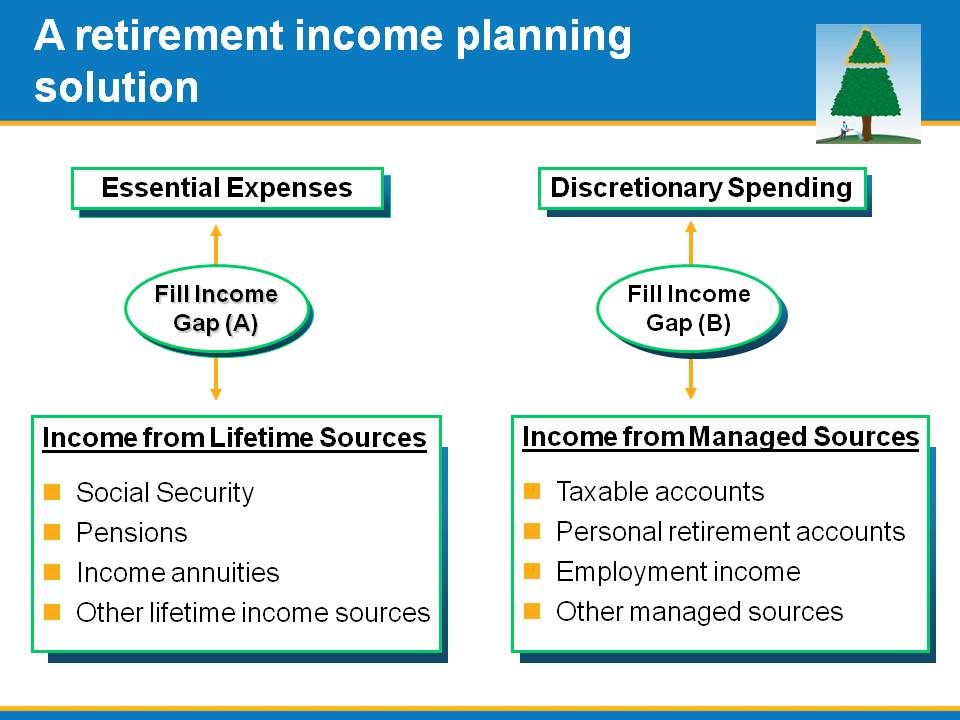 Another A retirement income planning solution