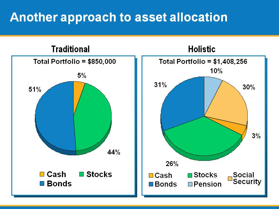 Another approach to asset allocation