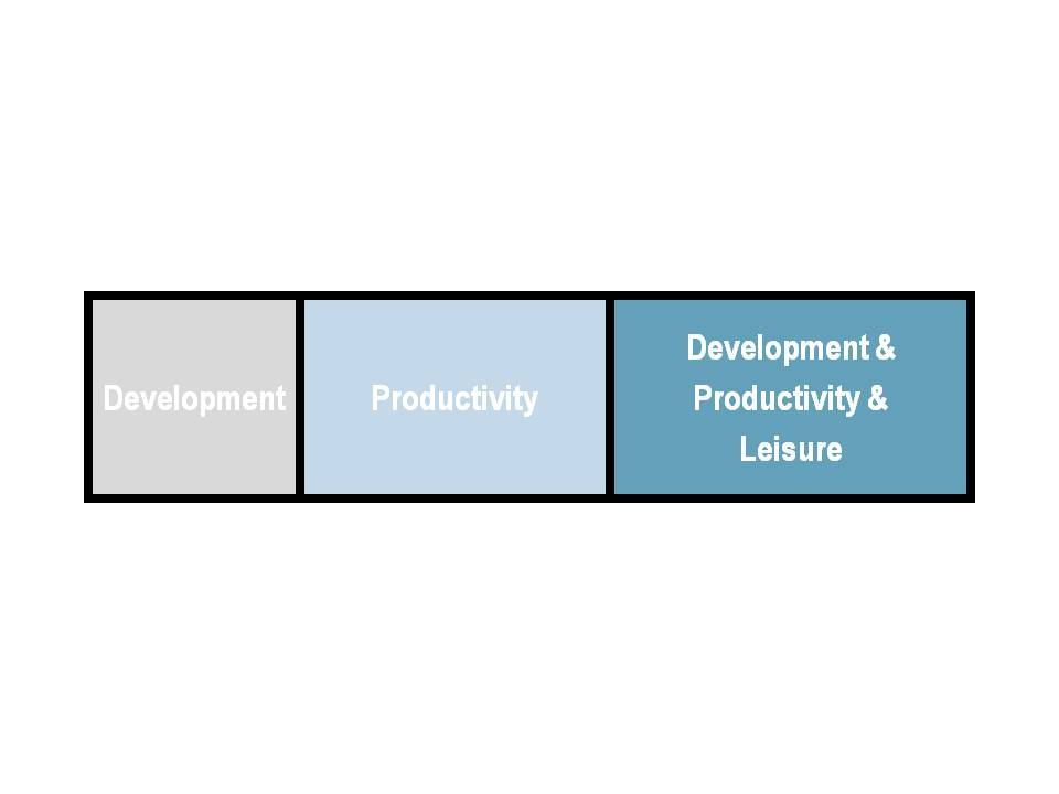 Development Productivity Leisure