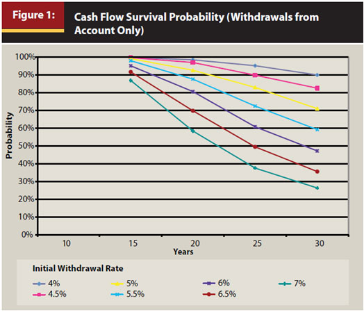 Cash Flow Survival Probability