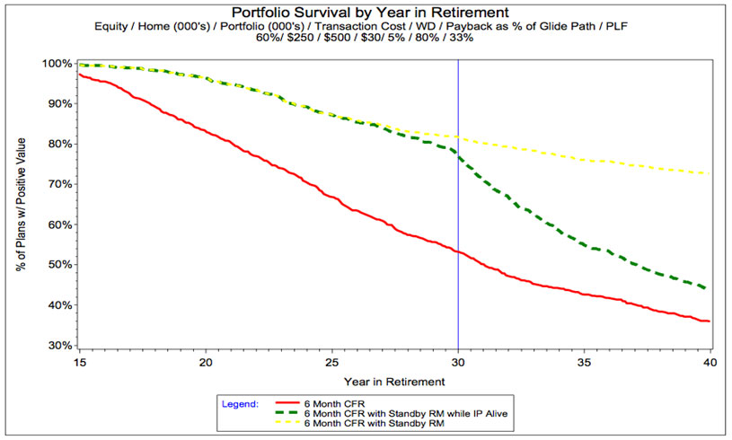 Portfolio Survival by Year in Retirement
