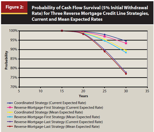 Probability of Cash Flow Survival