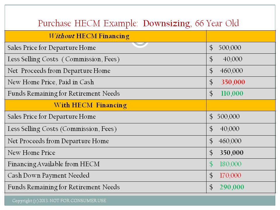 Purchasing HECM Example Downsizing 66 Year Old