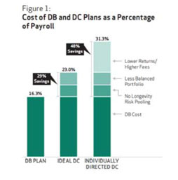 Cost of DB and DC Plans as a Percentage of Payroll