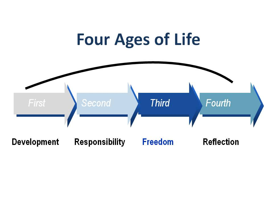 Four Ages of Life
