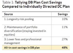 Tally DB Plan Cost Savings