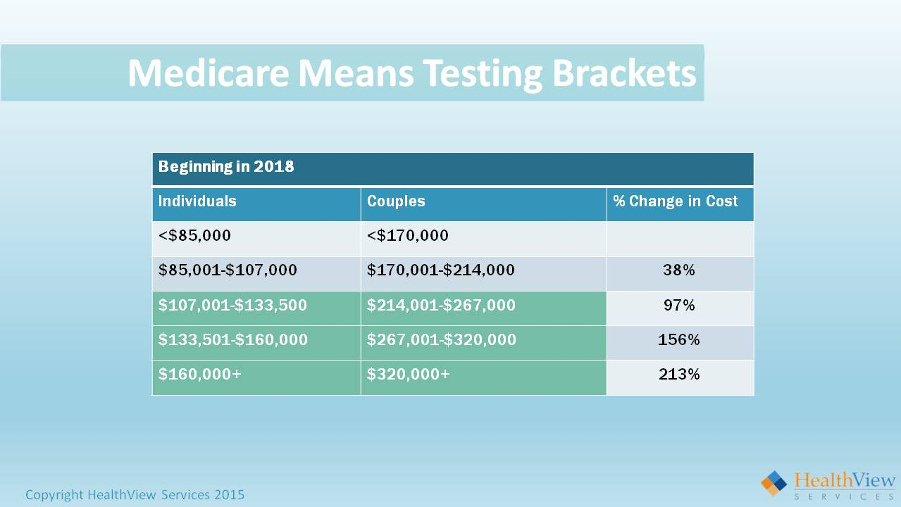 Medicare Means Testing Brackets