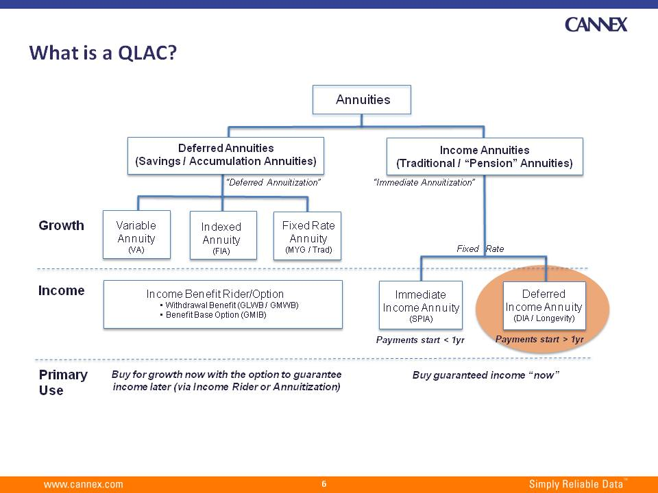 What is a QLAC?