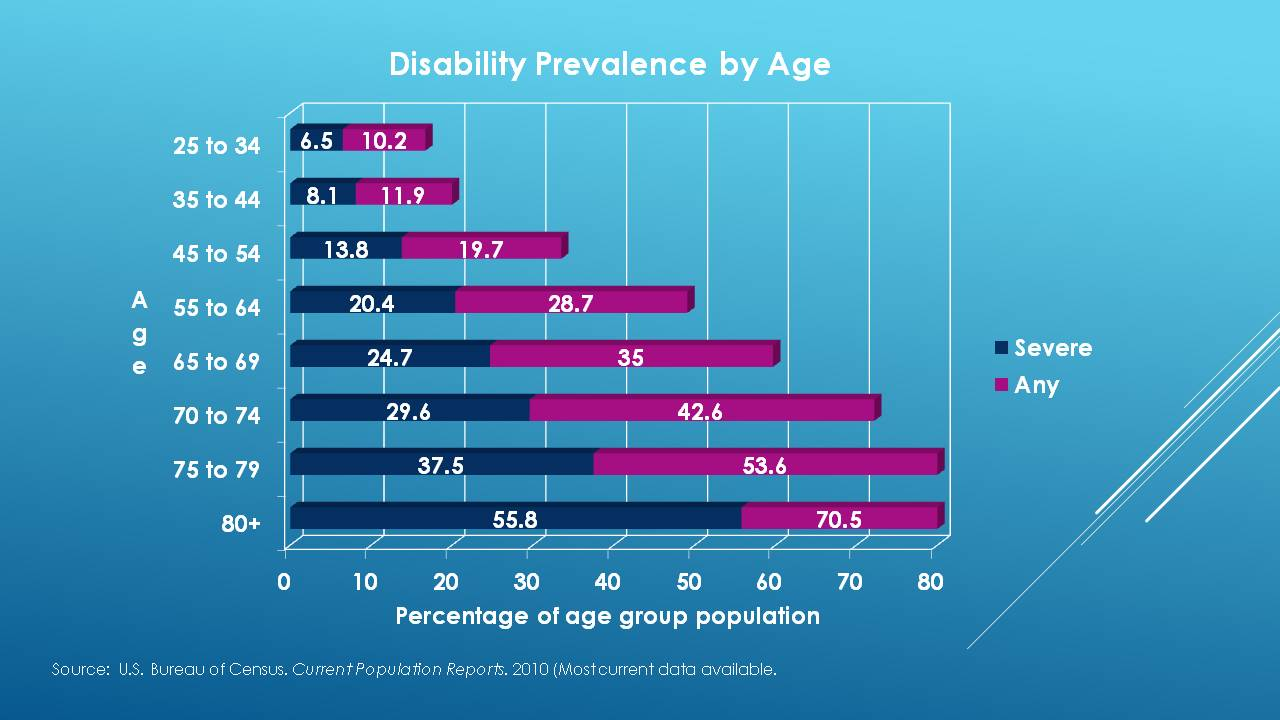 Disability Prevalance by Age