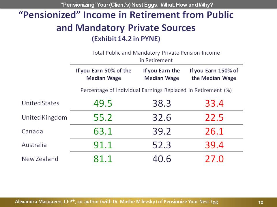 Pensionized Income in Retirement from Public and Mandatory Private Sources
