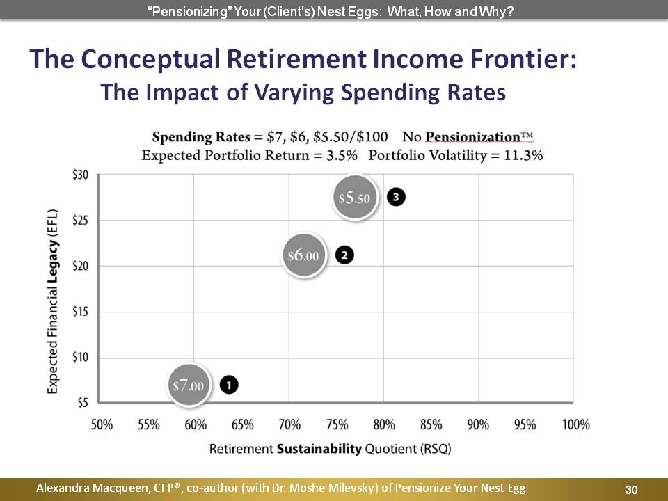 The Conceptual Retirement Income Frontier