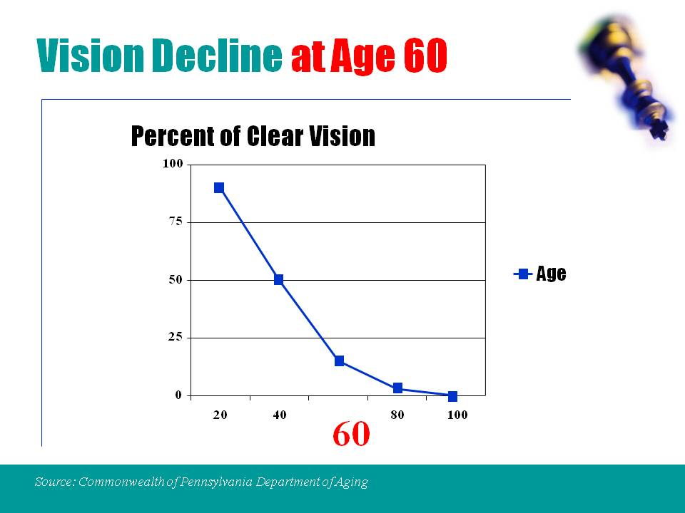 Vision Decline at Age 60