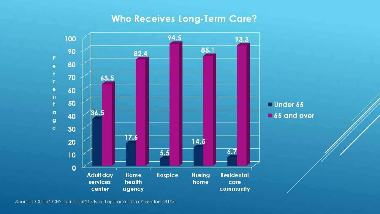 Who Received Long-Term Care