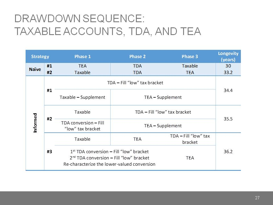 Drawdown Sequence Taxable Accounts TDA and TEA