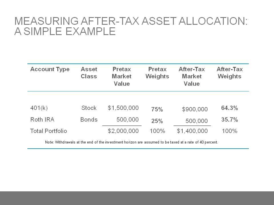 Measuring After Tax Asset Allocation A Simple Example