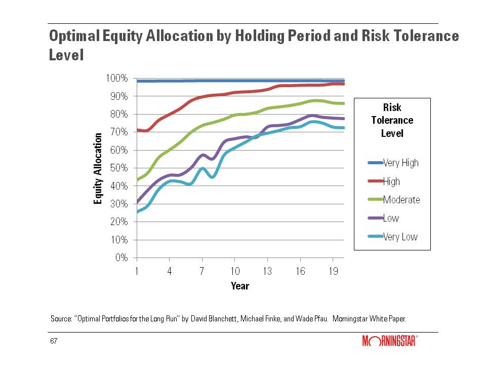 Optimal Equity Allocation by Holding Period and Risk Tolerance