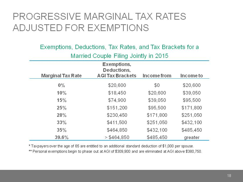 Progressive Marginal Tax Rates Adjusted For Exemptions