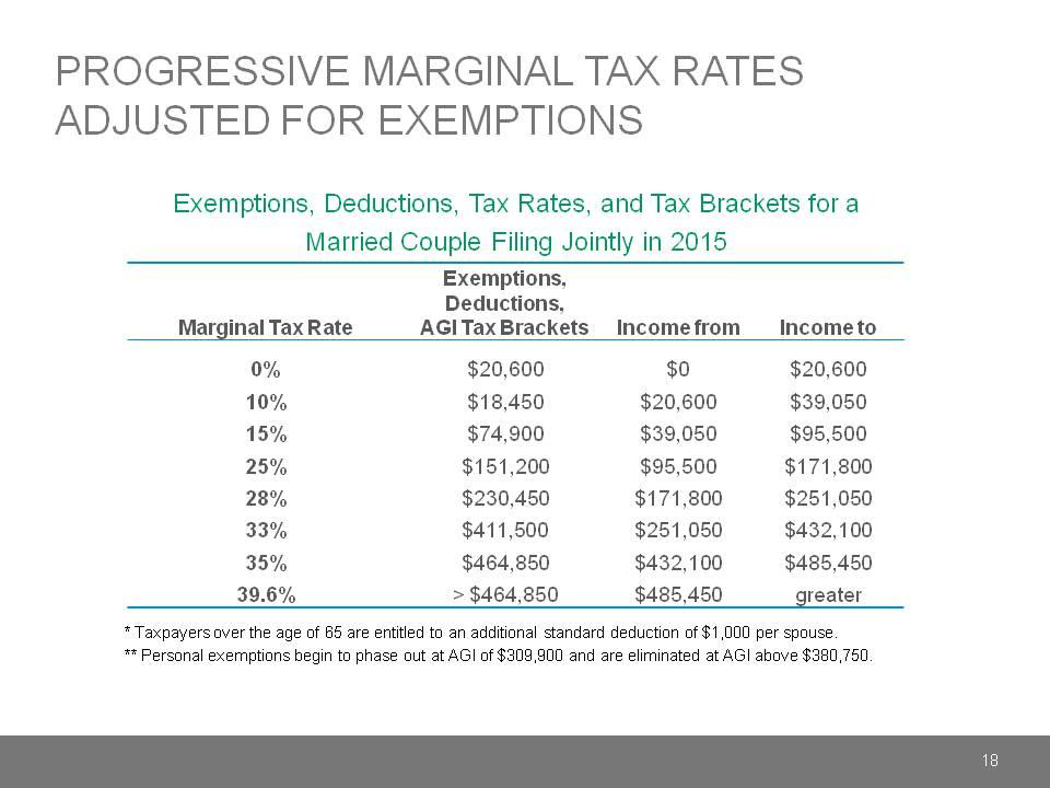 welfare and pogressive tax rates essay