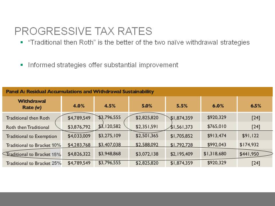 Progressive Tax Rates
