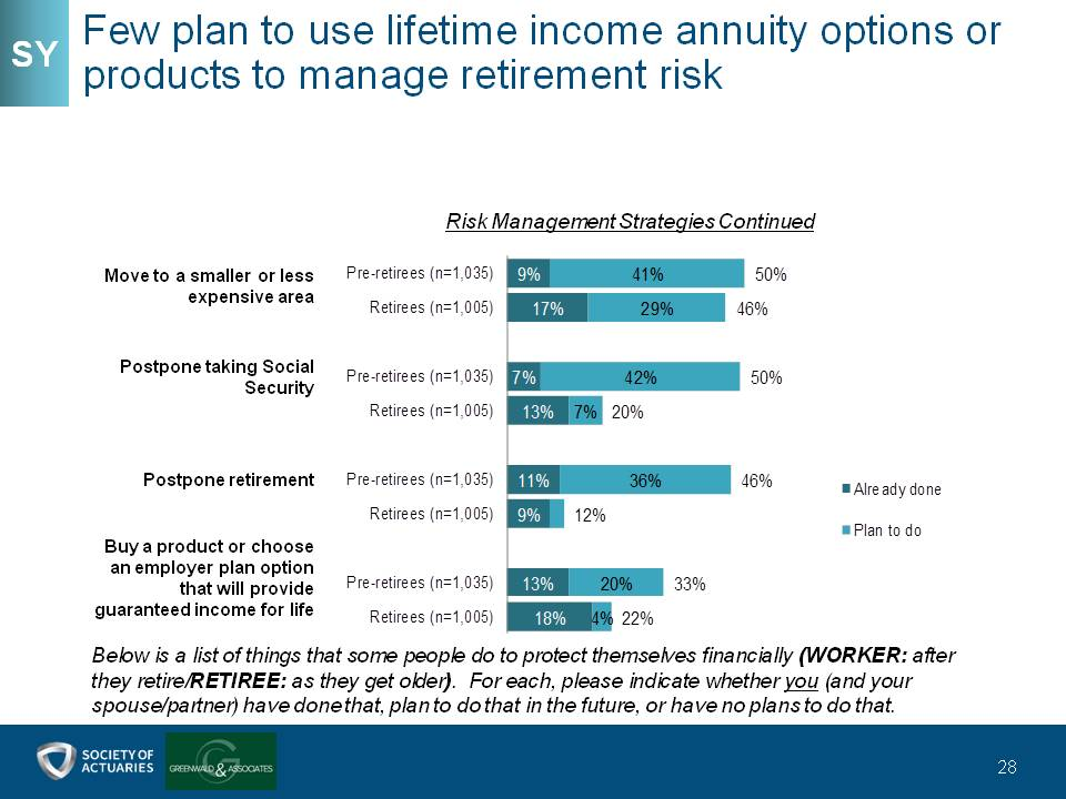Few plan to use lifetime income annuity options or products to manage retirement risk
